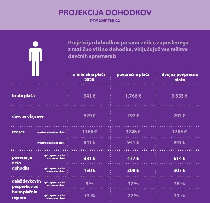 Projekcija prihodkov posameznika – Avtor Ministrstvo za finance